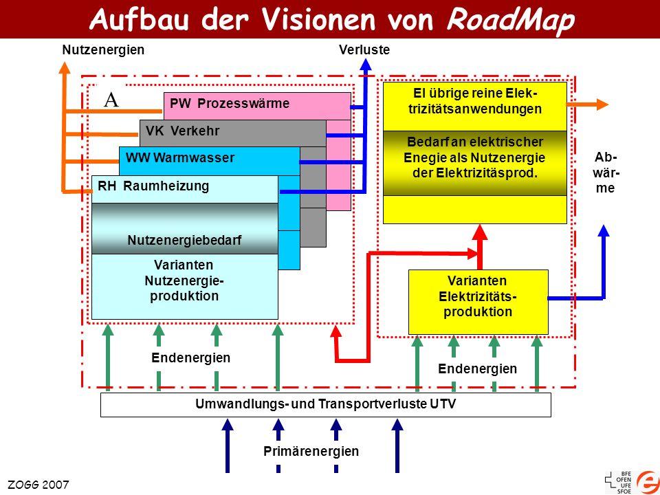 Aufbau der Visionen von RoadMap