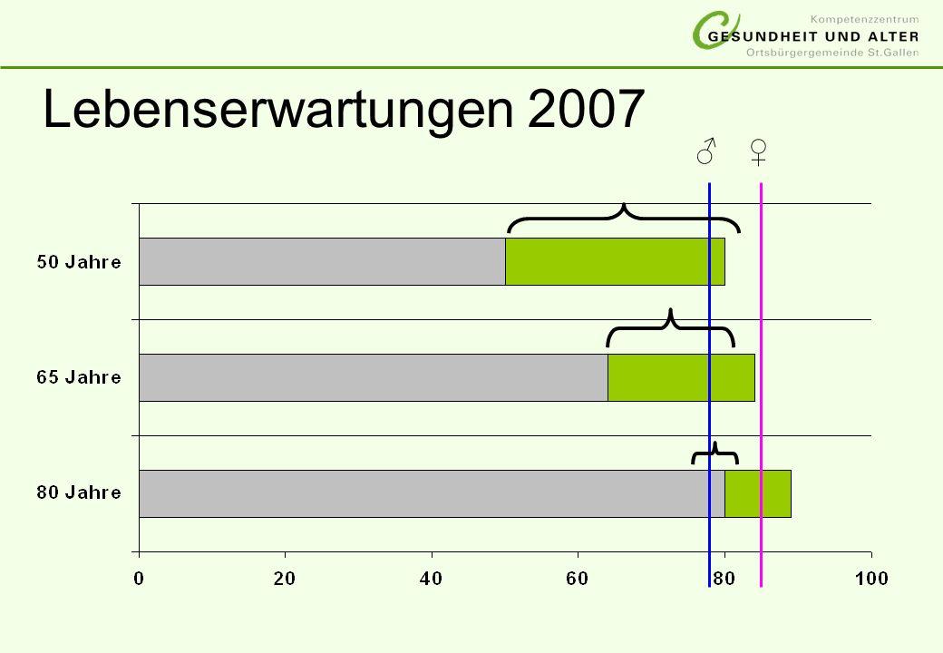 Lebenserwartungen 2007 ♂ ♀