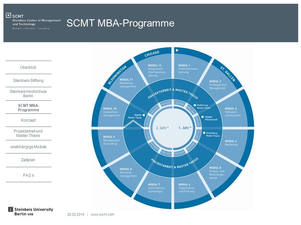 SCMT MBA-Programme SCMT MBA-Programme
