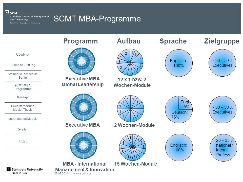 Executive MBA Global Leadership Management & Innovation