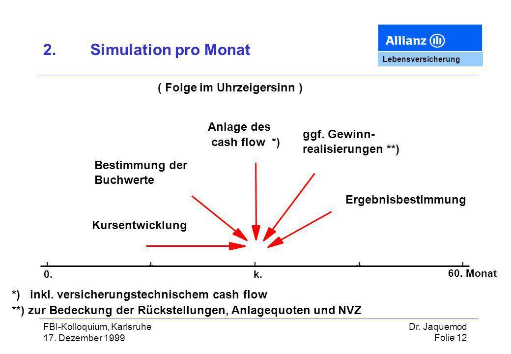 2. Simulation pro Monat ( Folge im Uhrzeigersinn ) Anlage des