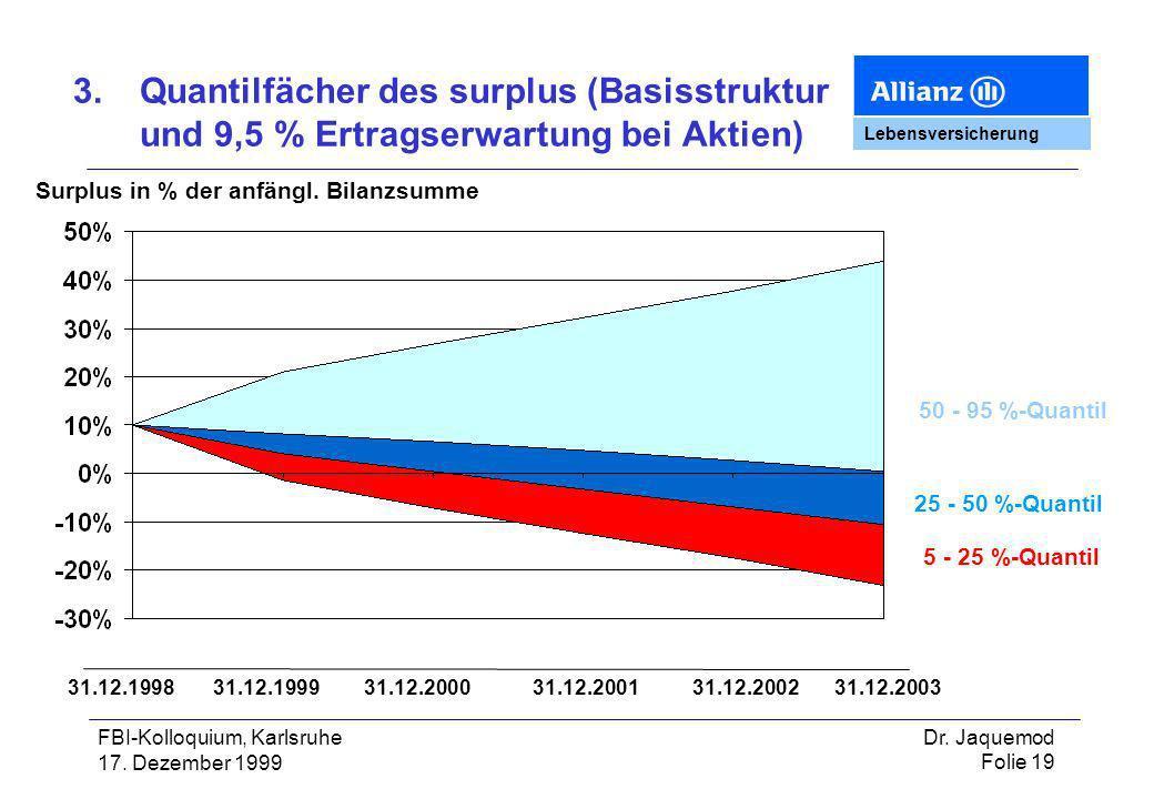 3. Quantilfächer des surplus (Basisstruktur und 9,5 % Ertragserwartung bei Aktien)