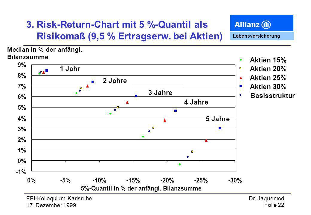 3. Risk-Return-Chart mit 5 %-Quantil als Risikomaß (9,5 % Ertragserw