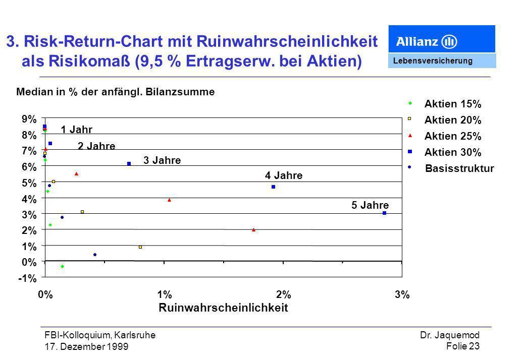 3. Risk-Return-Chart mit Ruinwahrscheinlichkeit als Risikomaß (9,5 % Ertragserw. bei Aktien)