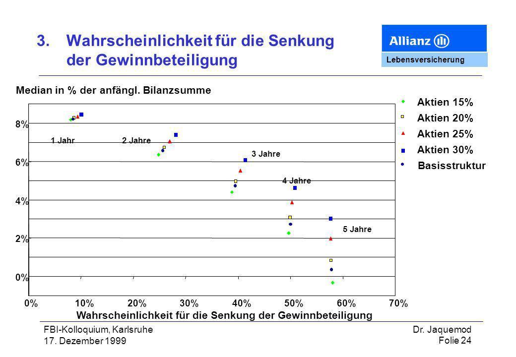 3. Wahrscheinlichkeit für die Senkung der Gewinnbeteiligung