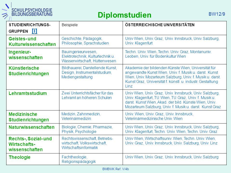 Diplomstudien Geistes- und Kulturwissenschaften