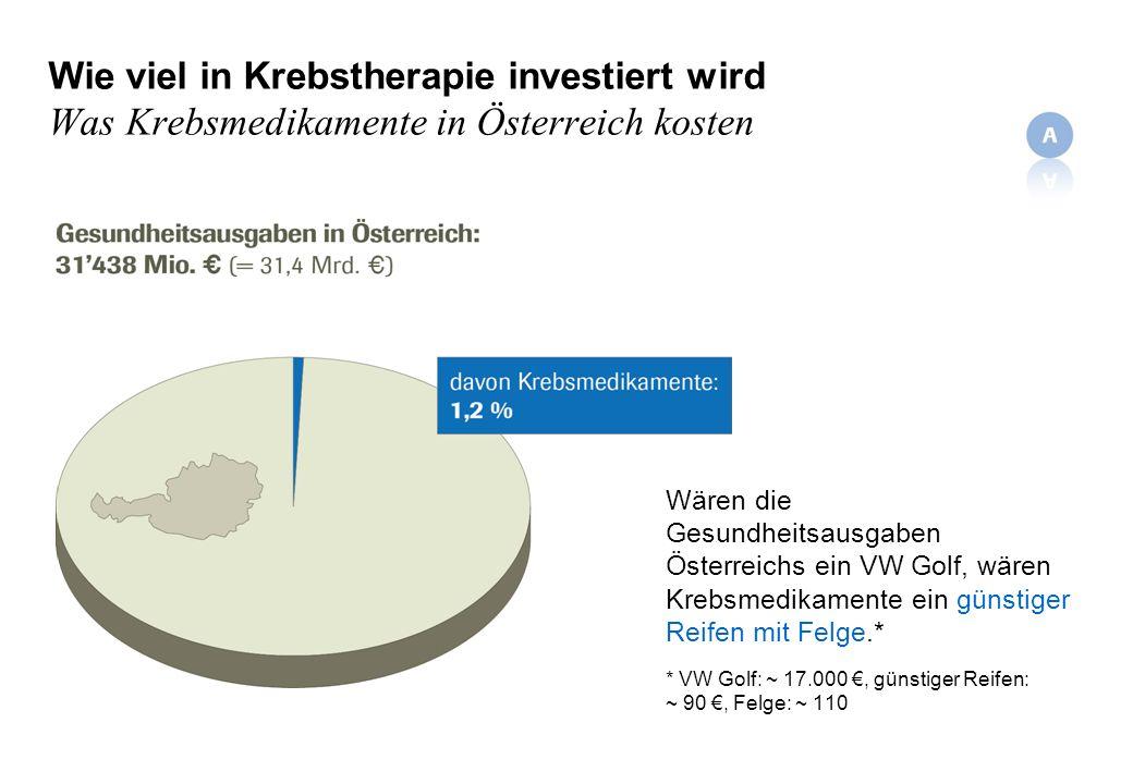 Wie viel in Krebstherapie investiert wird Was Krebsmedikamente in Österreich kosten