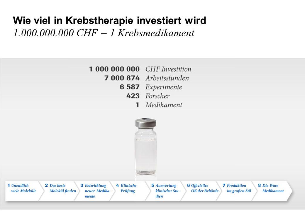 Wie viel in Krebstherapie investiert wird 1. 000. 000
