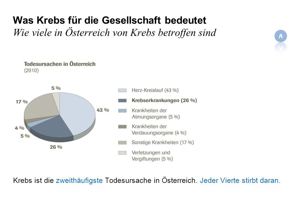 Was Krebs für die Gesellschaft bedeutet Wie viele in Österreich von Krebs betroffen sind