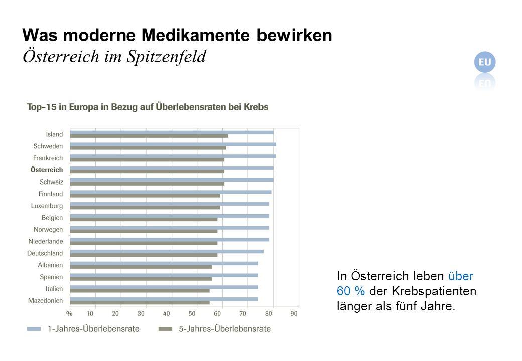 Was moderne Medikamente bewirken Österreich im Spitzenfeld