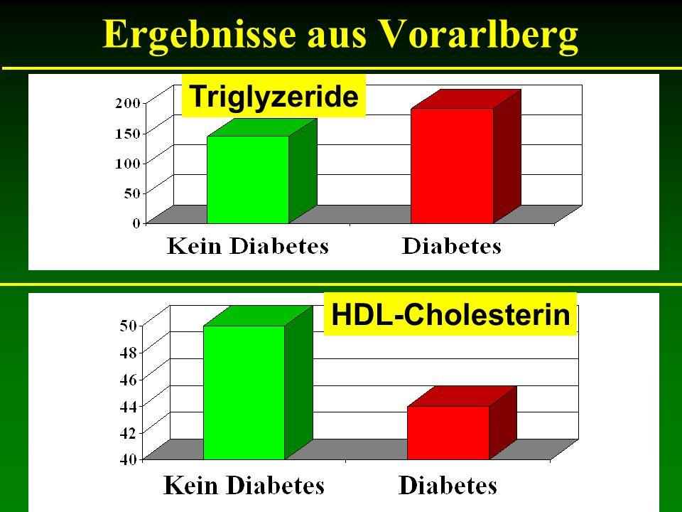 Ergebnisse aus Vorarlberg