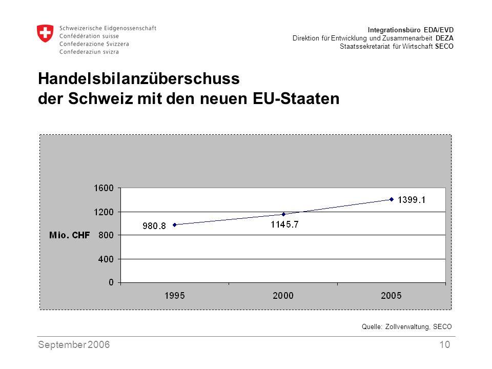 Handelsbilanzüberschuss der Schweiz mit den neuen EU-Staaten