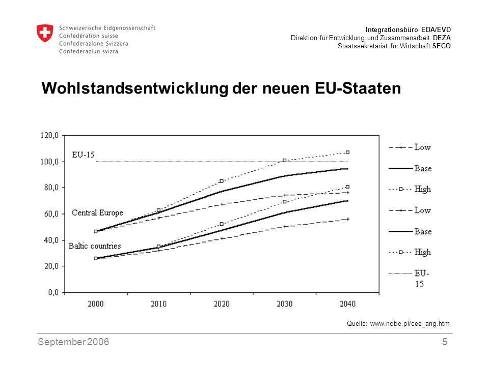 Wohlstandsentwicklung der neuen EU-Staaten