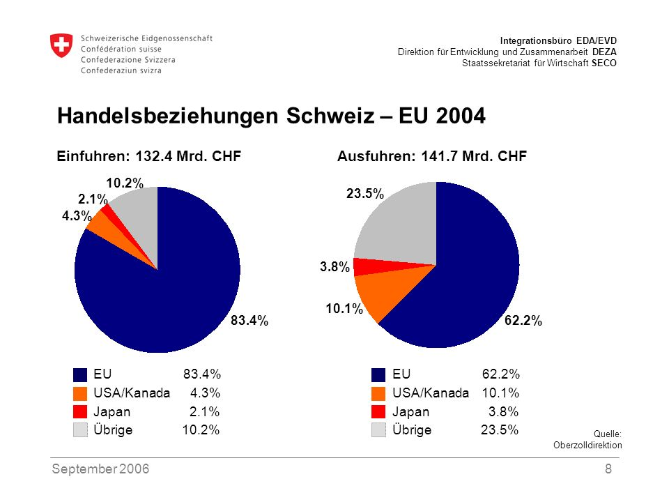Handelsbeziehungen Schweiz – EU 2004
