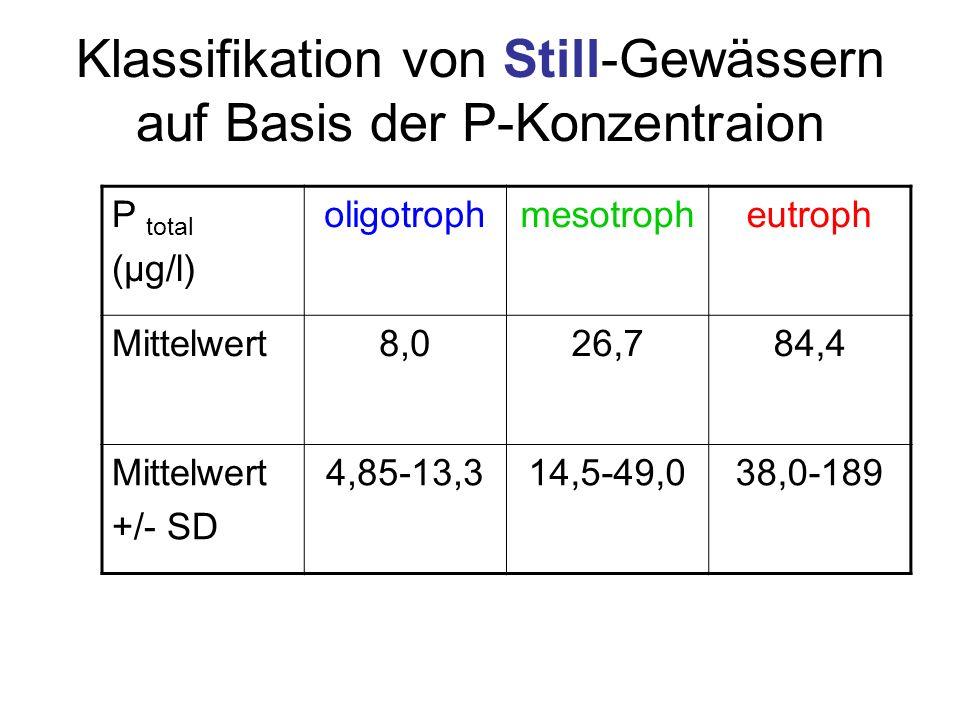 Klassifikation von Still-Gewässern auf Basis der P-Konzentraion
