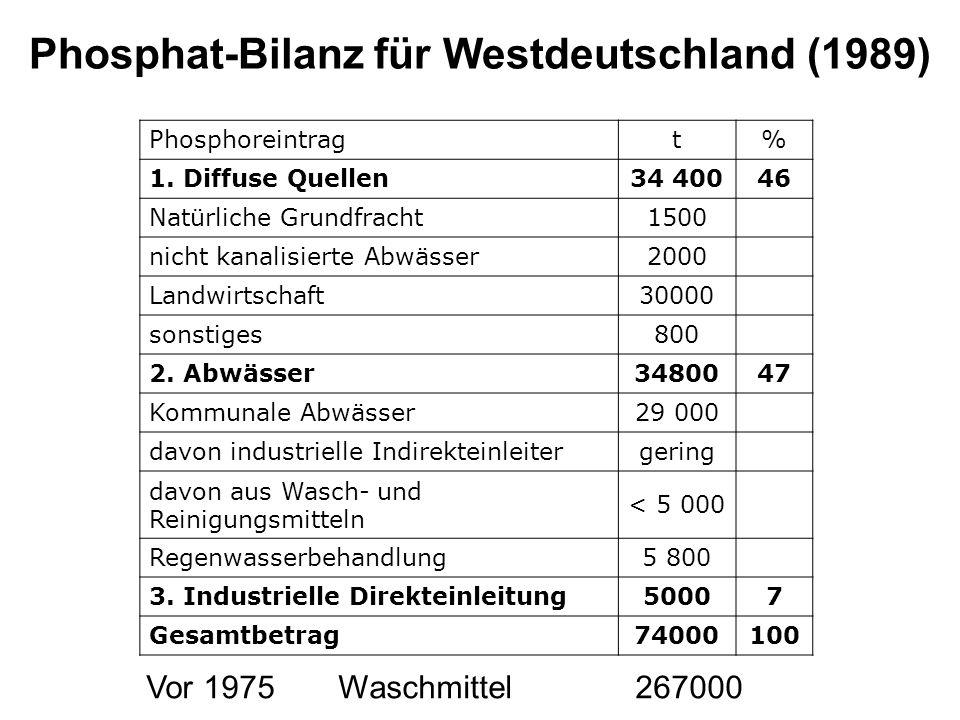 Phosphat-Bilanz für Westdeutschland (1989)