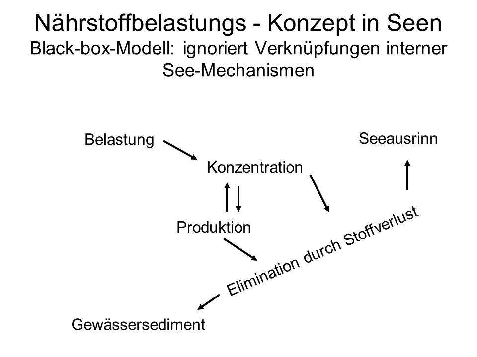 Nährstoffbelastungs - Konzept in Seen Black-box-Modell: ignoriert Verknüpfungen interner See-Mechanismen