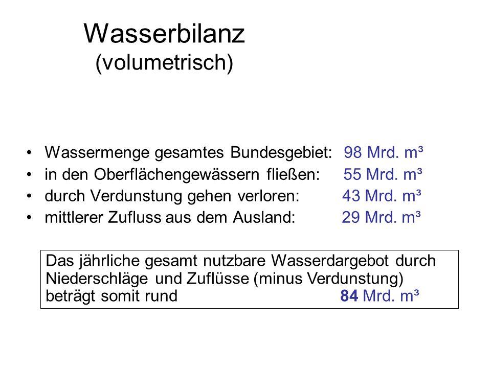 Wasserbilanz (volumetrisch)