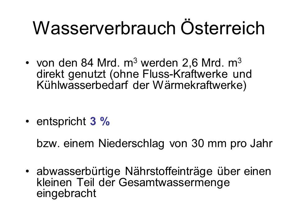 Wasserverbrauch Österreich