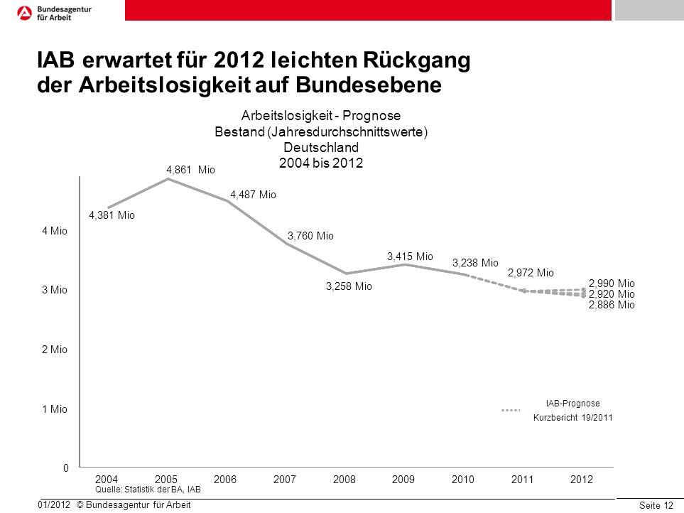 IAB erwartet für 2012 leichten Rückgang der Arbeitslosigkeit auf Bundesebene