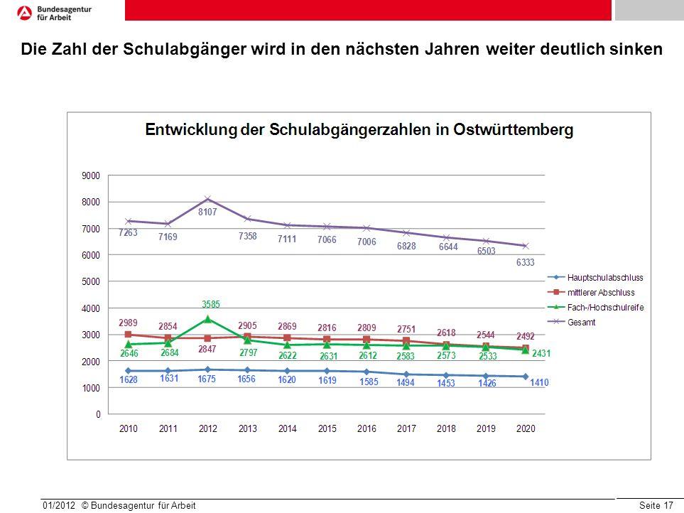 Die Zahl der Schulabgänger wird in den nächsten Jahren weiter deutlich sinken