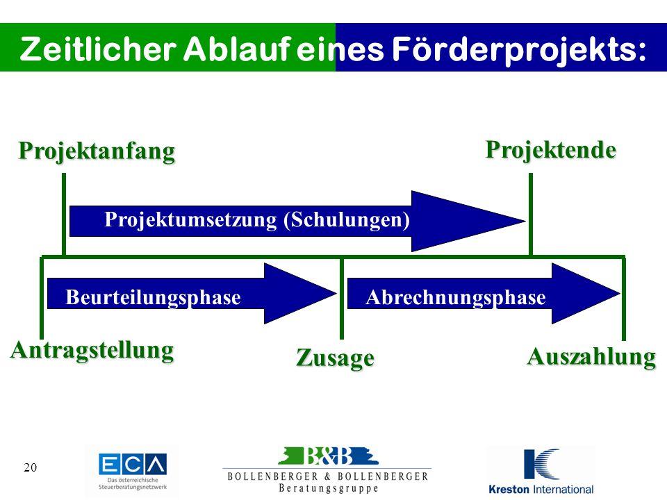 Zeitlicher Ablauf eines Förderprojekts: