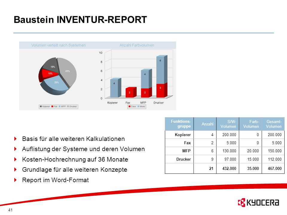 Baustein INVENTUR-REPORT