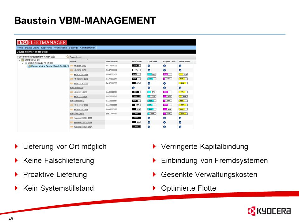 Baustein VBM-MANAGEMENT