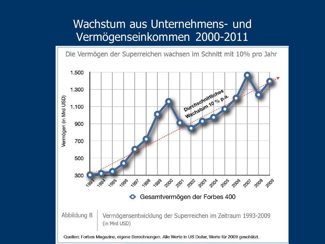 Wachstum aus Unternehmens- und Vermögenseinkommen 2000-2011