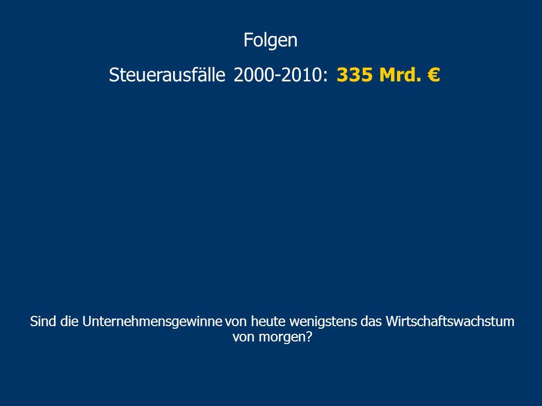 Steuerausfälle 2000-2010: 335 Mrd. €