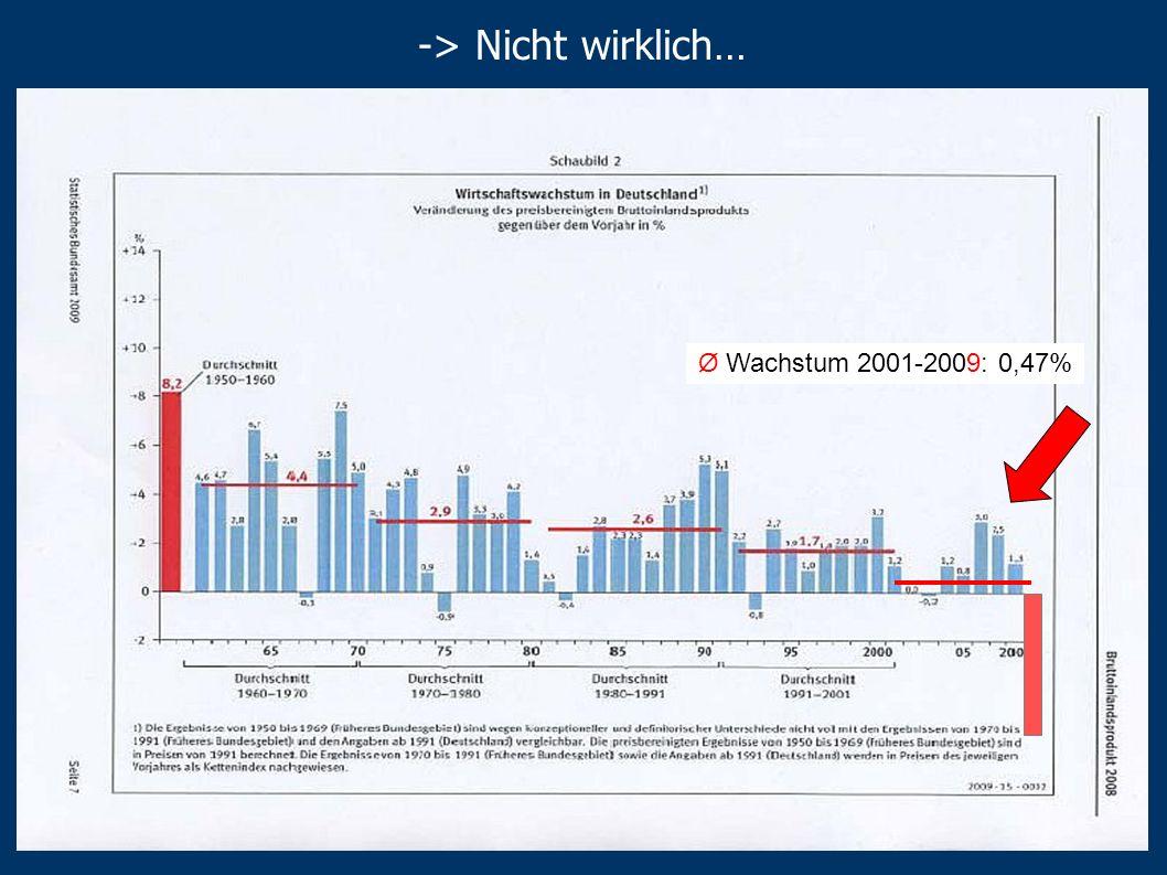 -> Nicht wirklich… Ø Wachstum 2001-2009: 0,47%