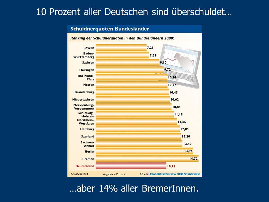 10 Prozent aller Deutschen sind überschuldet…