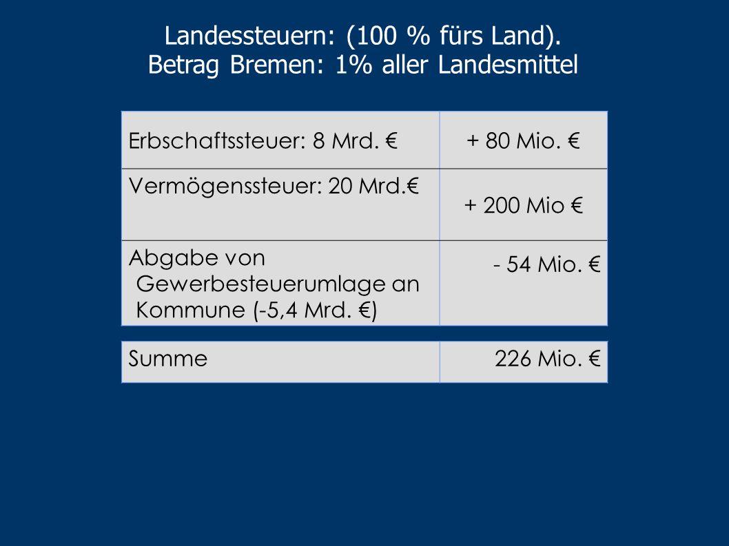 Landessteuern: (100 % fürs Land). Betrag Bremen: 1% aller Landesmittel