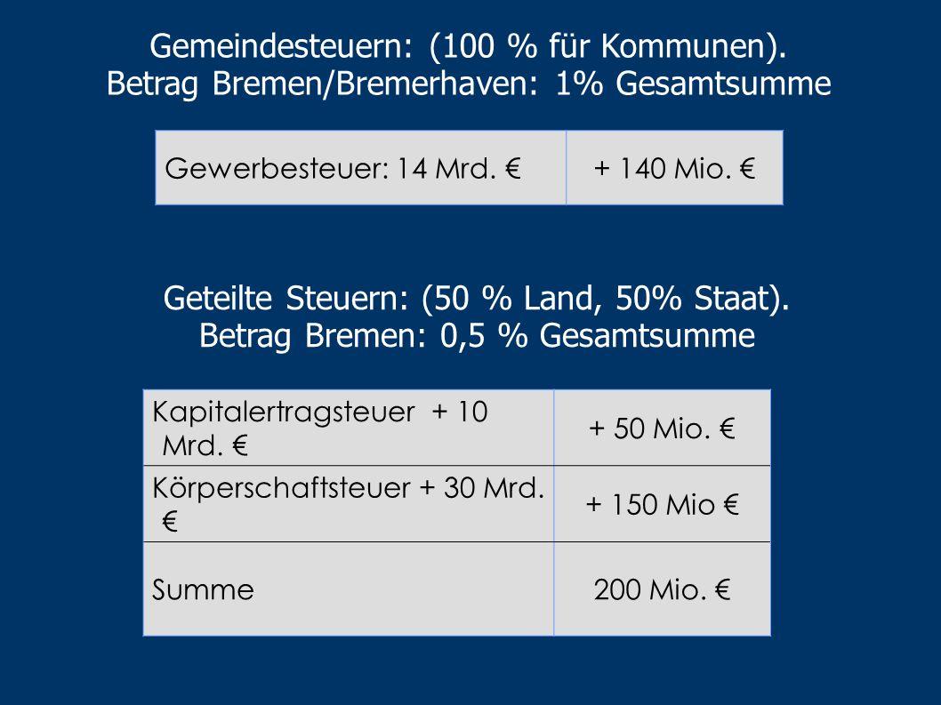 Gemeindesteuern: (100 % für Kommunen).
