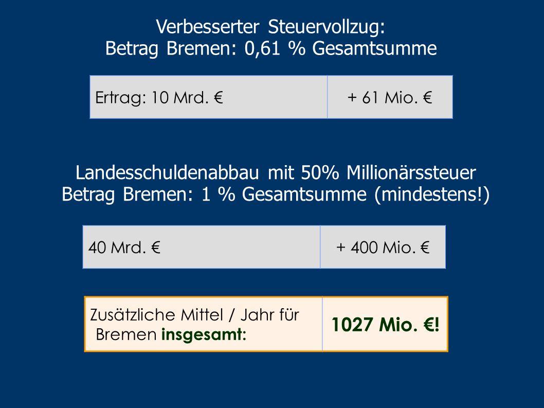 Verbesserter Steuervollzug: Betrag Bremen: 0,61 % Gesamtsumme