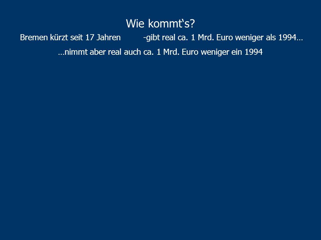 …nimmt aber real auch ca. 1 Mrd. Euro weniger ein 1994