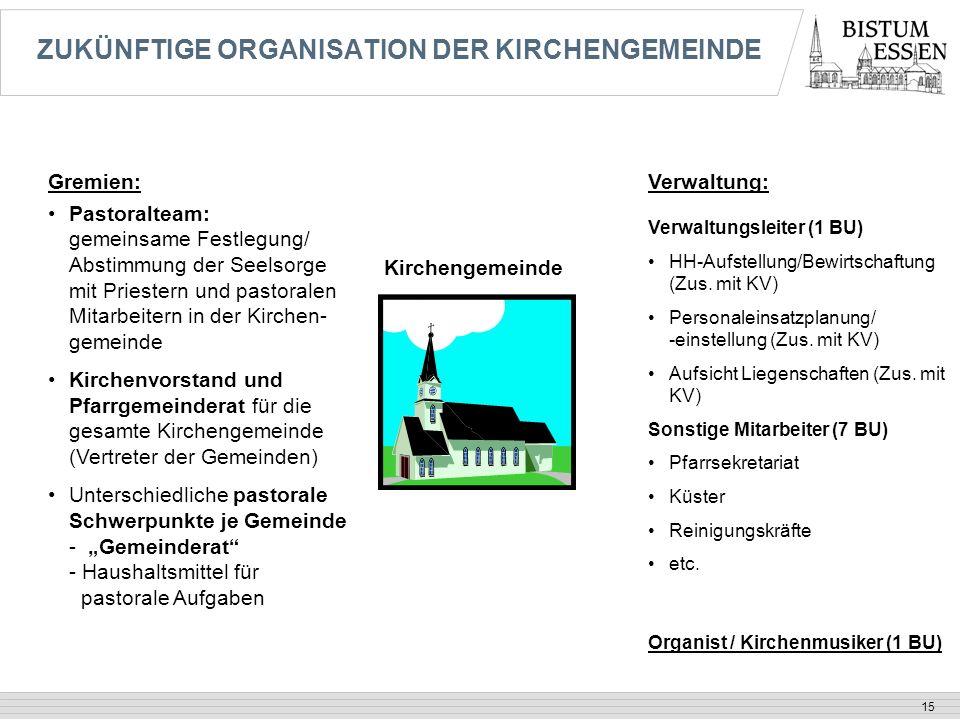 ZUKÜNFTIGE ORGANISATION DER KIRCHENGEMEINDE