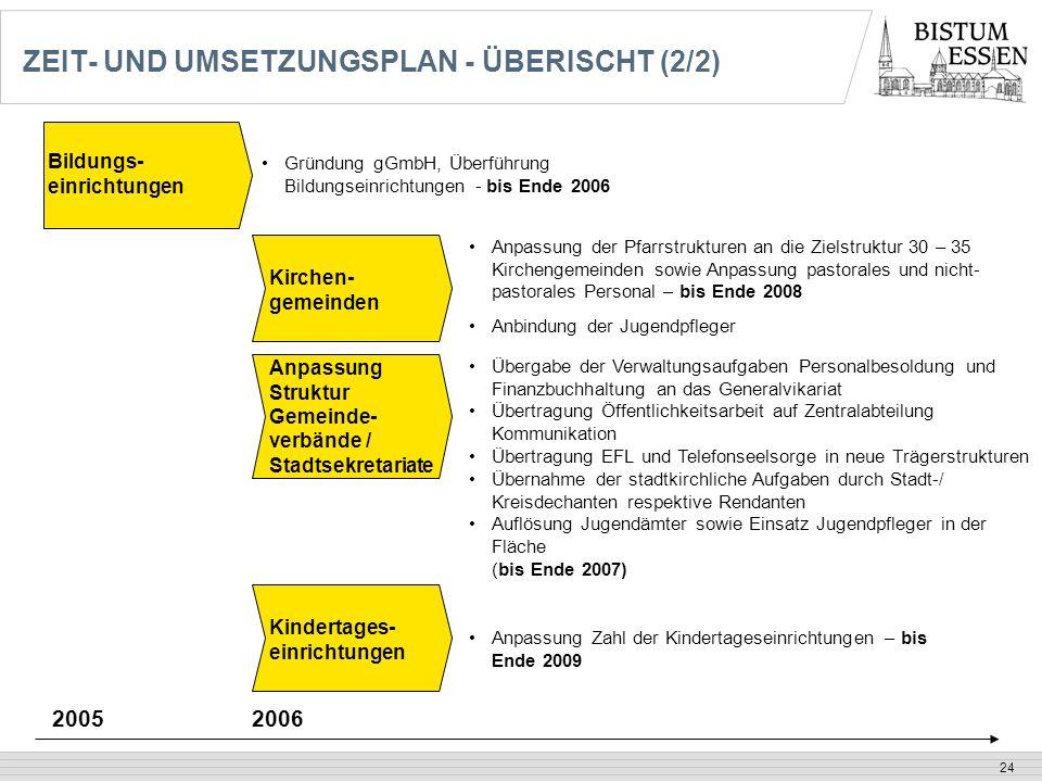 ZEIT- UND UMSETZUNGSPLAN - ÜBERISCHT (2/2)