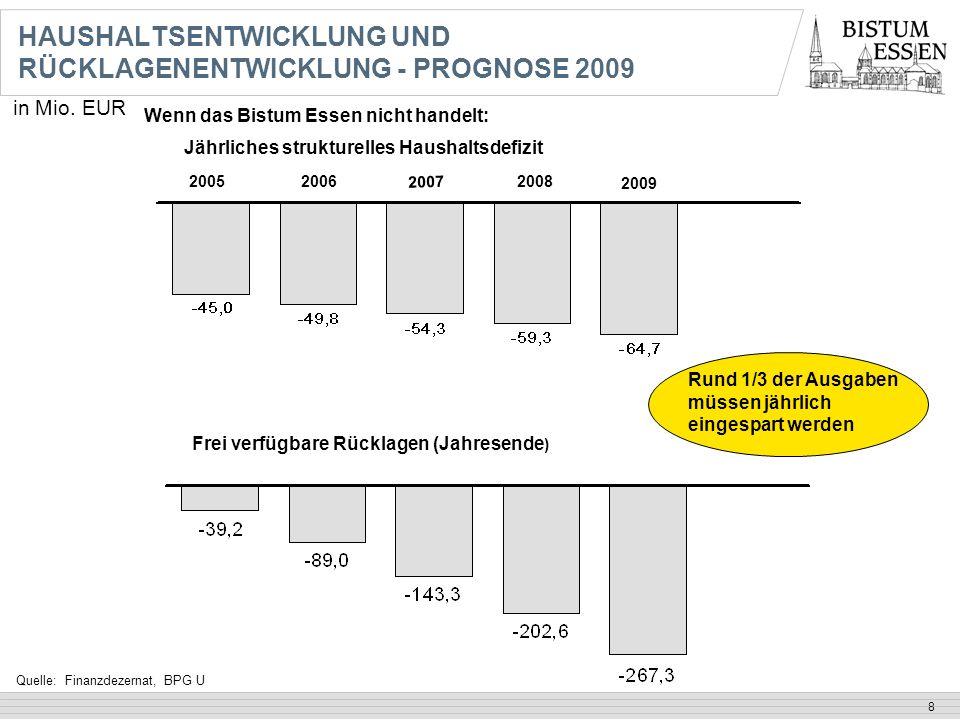 HAUSHALTSENTWICKLUNG UND RÜCKLAGENENTWICKLUNG - PROGNOSE 2009