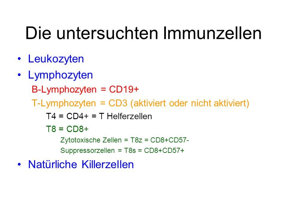 Die untersuchten Immunzellen