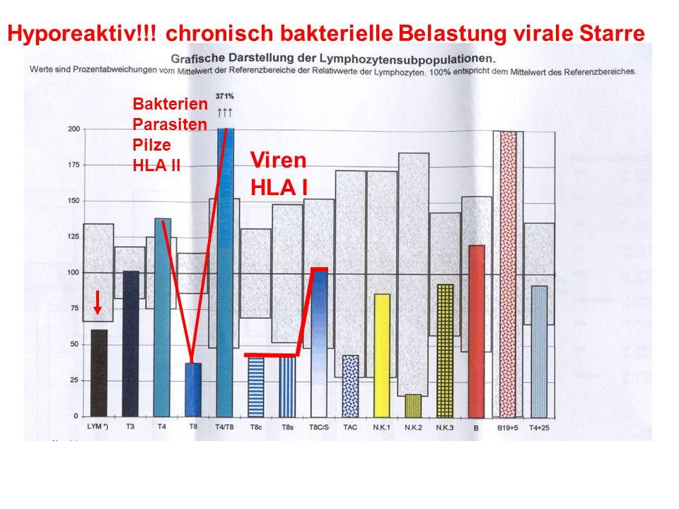 Hyporeaktiv!!! chronisch bakterielle Belastung virale Starre