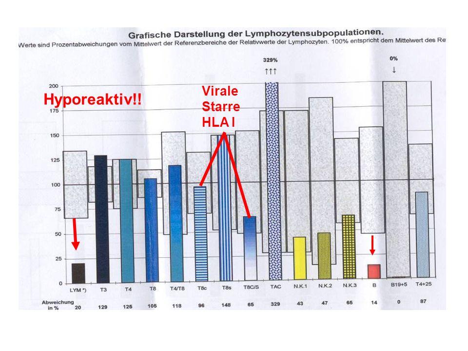 Virale Starre HLA I Hyporeaktiv!! Geb Dat 23.4.1934 Vogl Hans