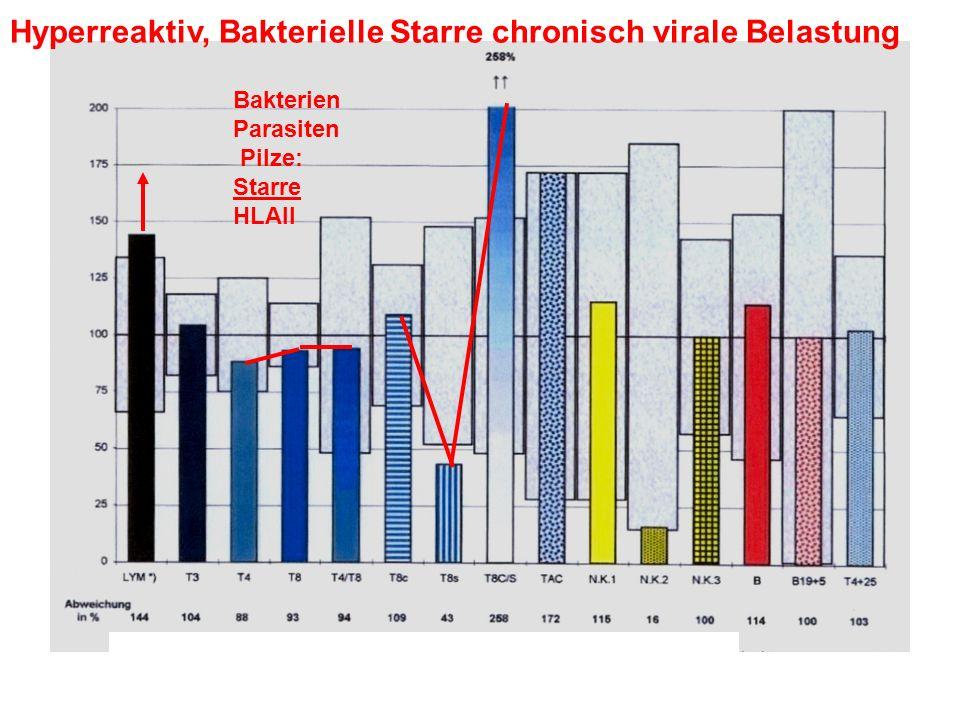 Hyperreaktiv, Bakterielle Starre chronisch virale Belastung