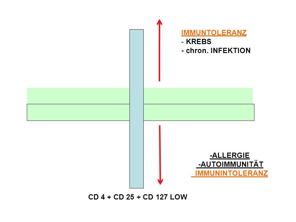 -ALLERGIE -AUTOIMMUNITÄT IMMUNINTOLERANZ CD 4 + CD 25 + CD 127 LOW