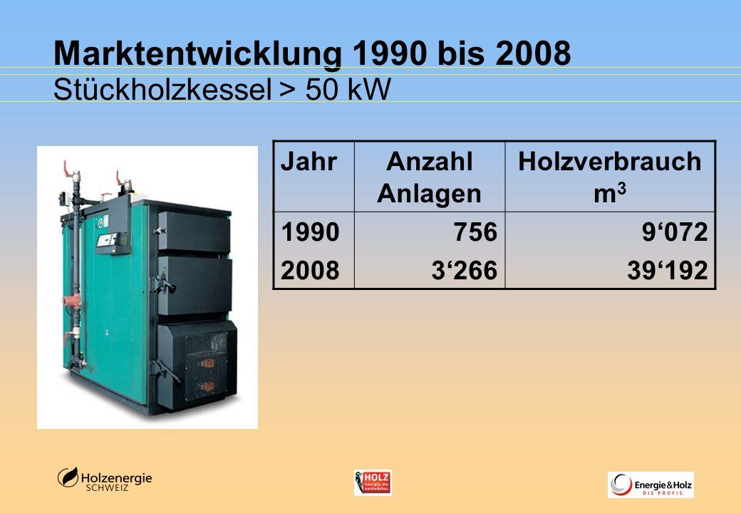 Marktentwicklung 1990 bis 2008 Stückholzkessel > 50 kW Jahr