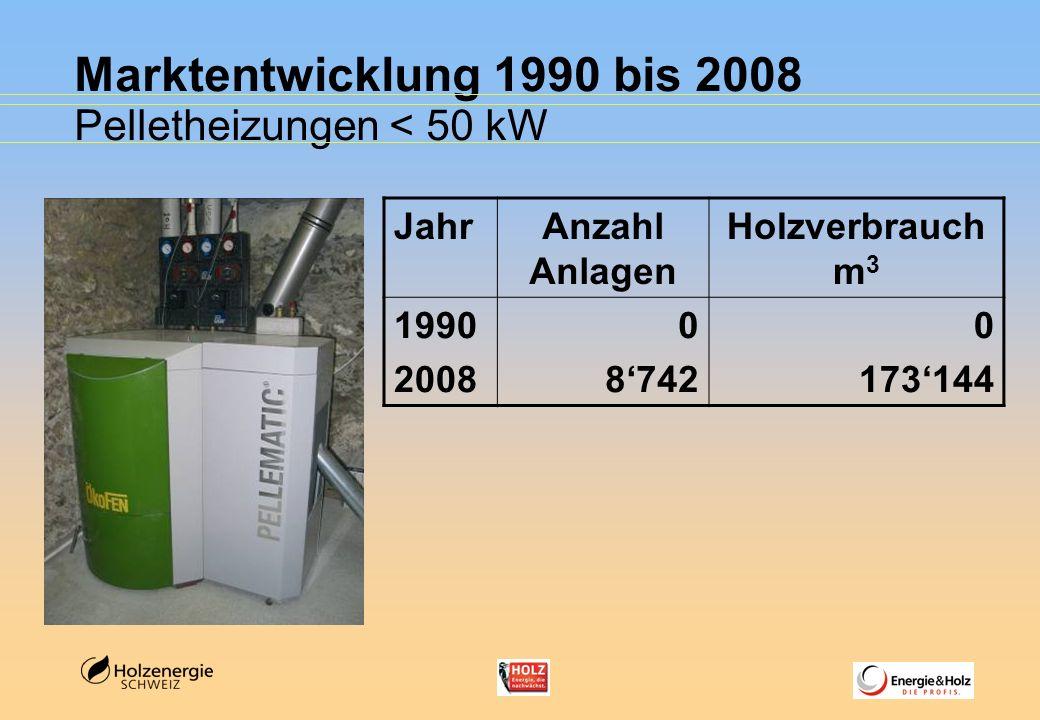 Marktentwicklung 1990 bis 2008 Pelletheizungen < 50 kW Jahr