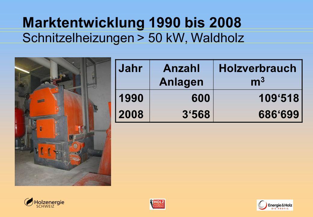 Marktentwicklung 1990 bis 2008 Schnitzelheizungen > 50 kW, Waldholz