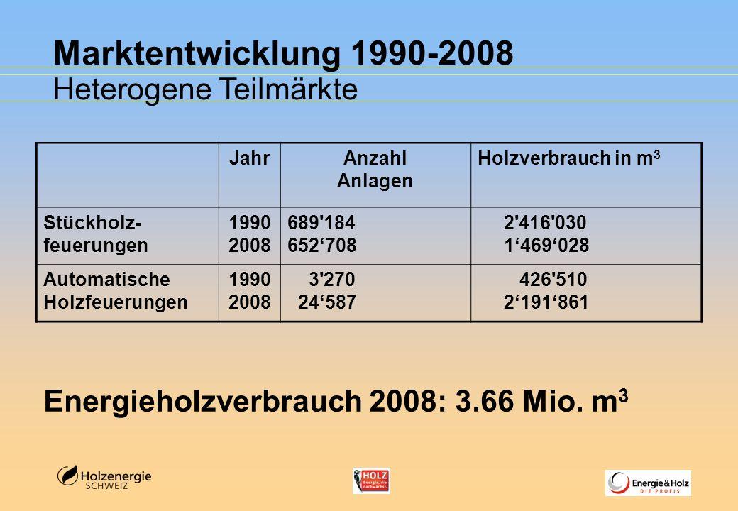 Marktentwicklung 1990-2008 Heterogene Teilmärkte