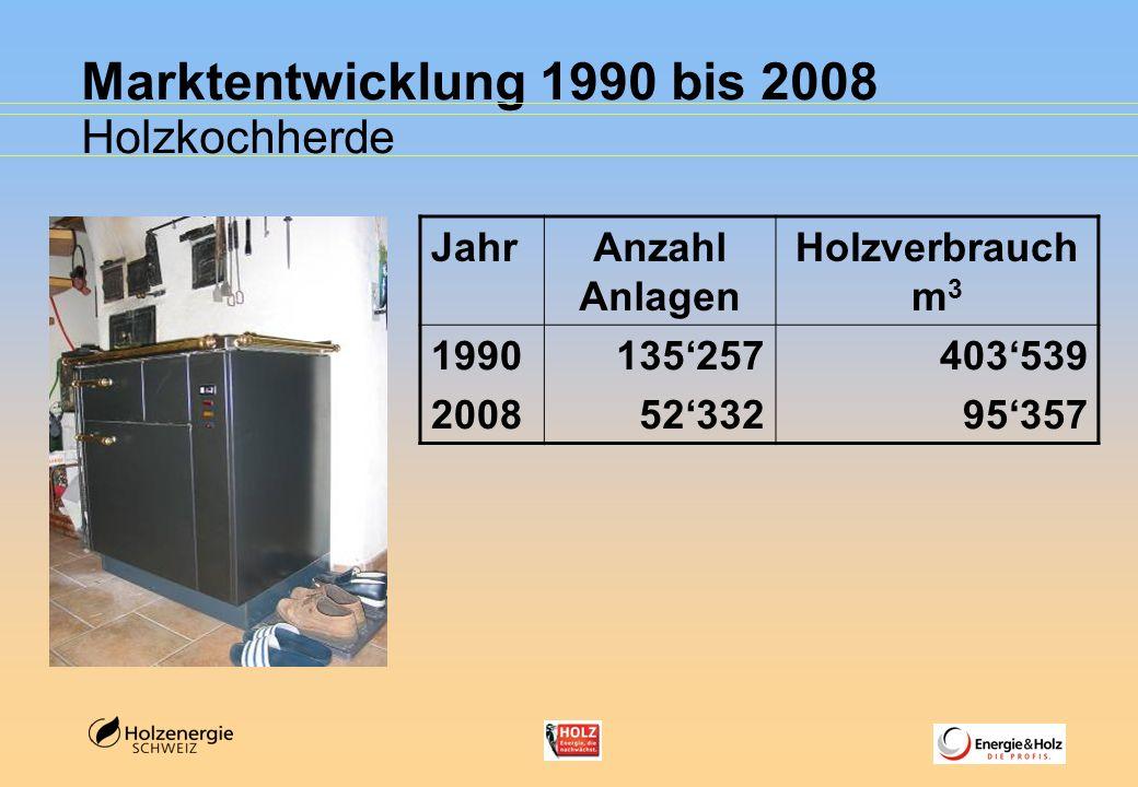 Marktentwicklung 1990 bis 2008 Holzkochherde Jahr Anzahl Anlagen