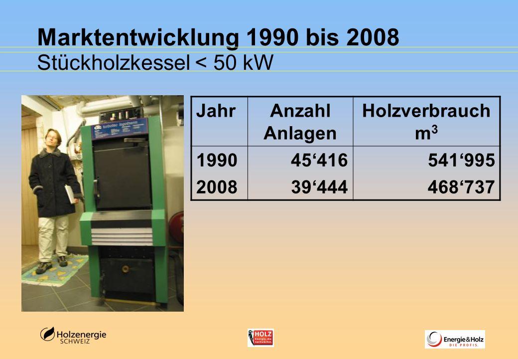 Marktentwicklung 1990 bis 2008 Stückholzkessel < 50 kW Jahr